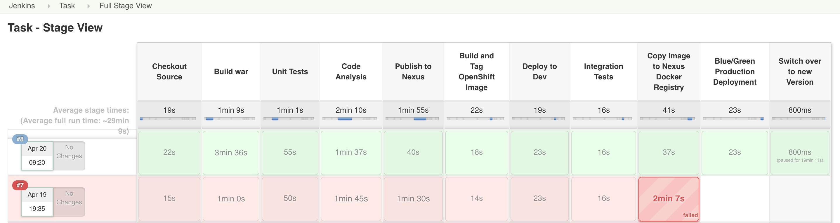 OpenShift] – Understanding Jenkins Pipelines and how to